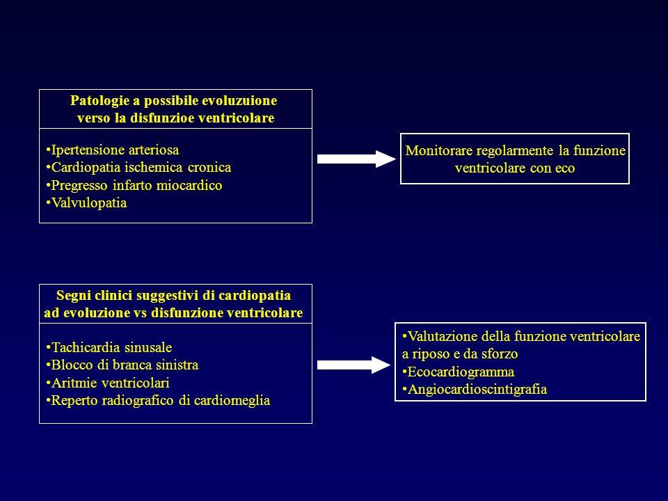 Ipertensione arteriosa Cardiopatia ischemica cronica Pregresso infarto miocardico Valvulopatia Tachicardia sinusale Blocco di branca sinistra Aritmie