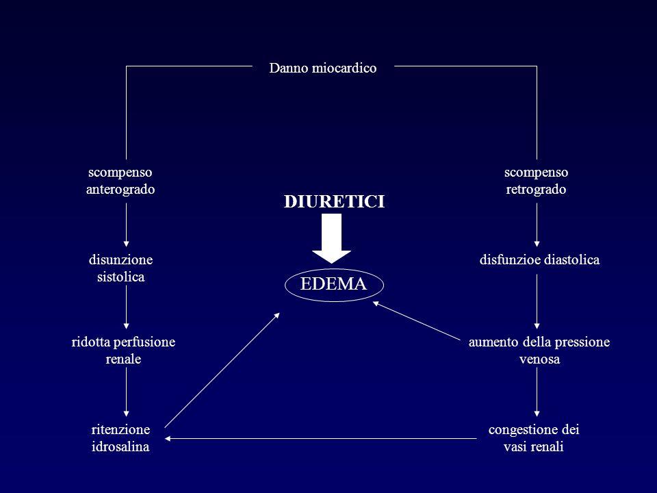 Danno miocardico scompenso anterogrado disunzione sistolica ridotta perfusione renale ritenzione idrosalina scompenso retrogrado disfunzioe diastolica