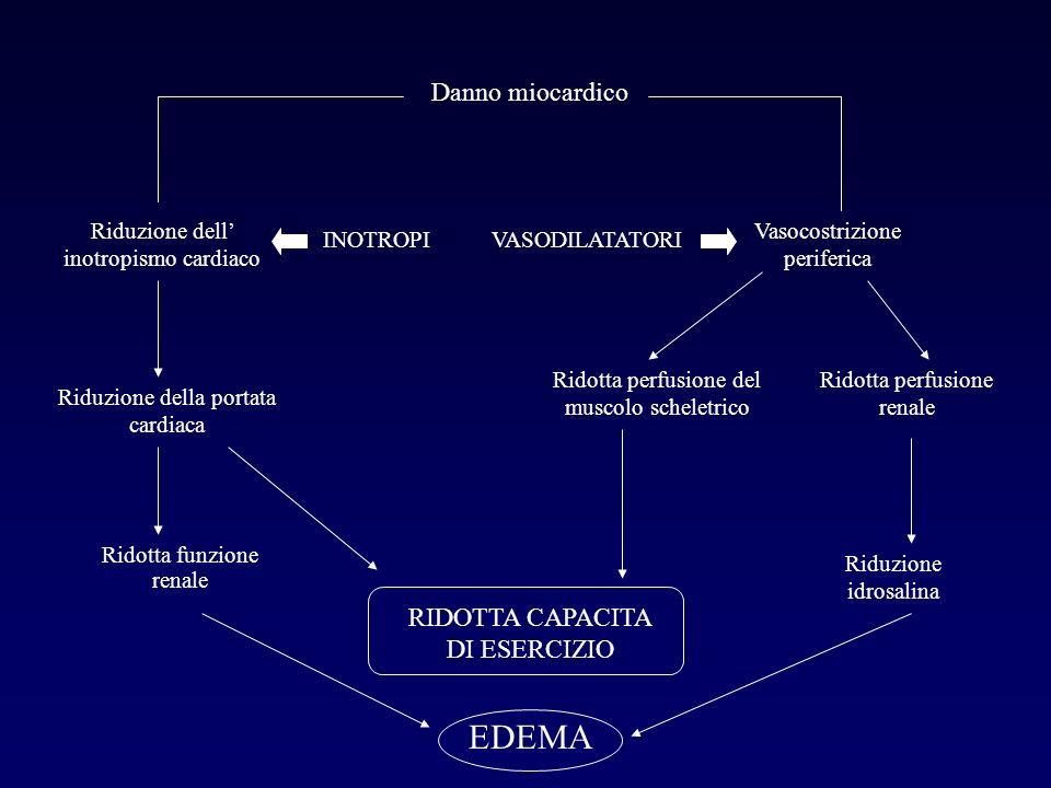 Danno miocardico Riduzione dell inotropismo cardiaco Riduzione della portata cardiaca Ridotta funzione renale Vasocostrizione periferica Ridotta perfu