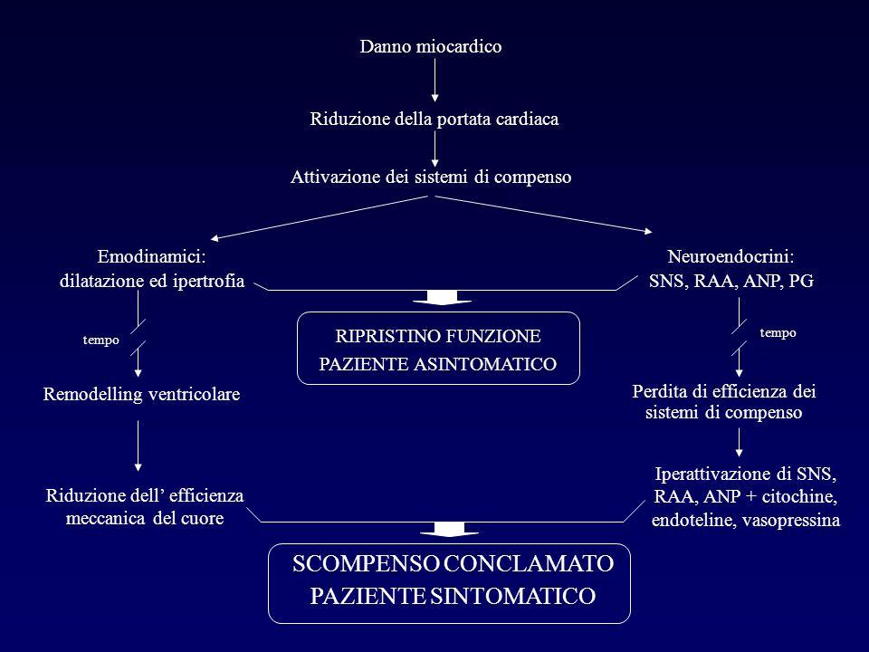 Danno miocardico Riduzione della portata cardiaca Attivazione dei sistemi di compenso Emodinamici: dilatazione ed ipertrofia Neuroendocrini: SNS, RAA,