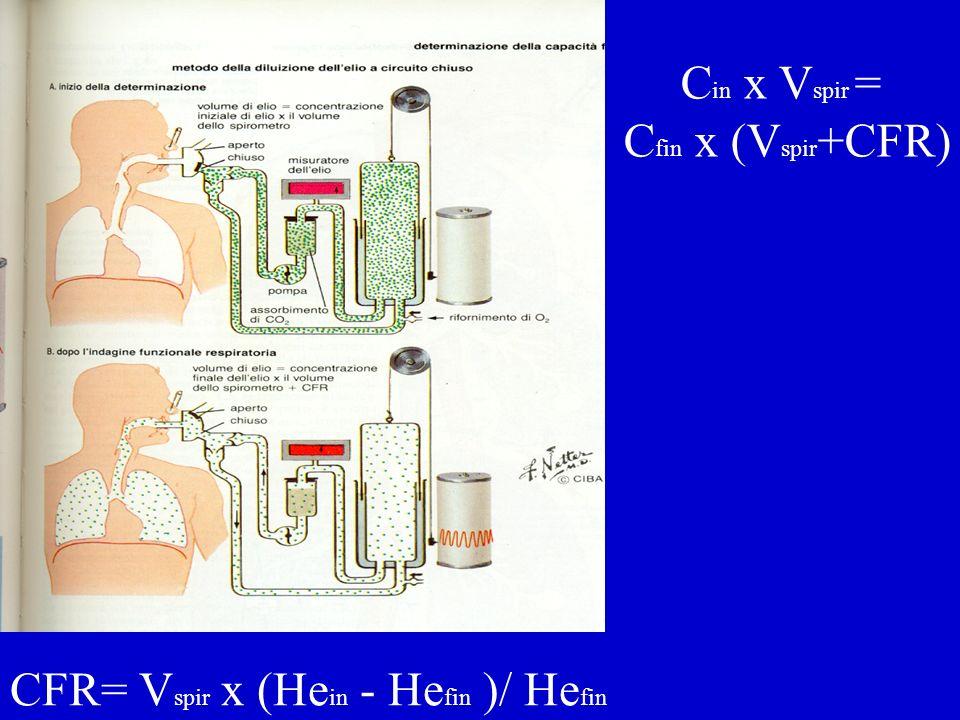 CFR= V spir x (He in - He fin )/ He fin C in x V spir = C fin x (V spir +CFR)