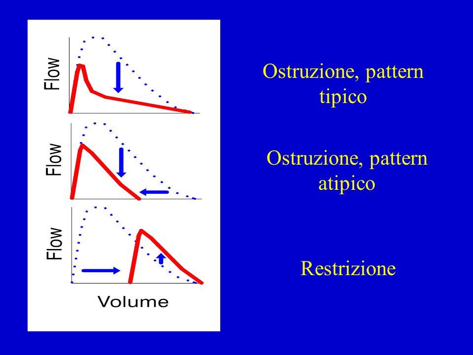 Ostruzione, pattern tipico Ostruzione, pattern atipico Restrizione