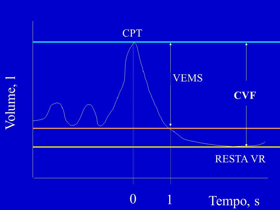 5 0 1 2 3 4 123456 FVC FVC BPCO di grado II, moderato NORMALE secondiLitri FEV1FVCFEV1/FVCNormale4.1505.20080% BPCO2.3503.90060% SPIROMETRIA: NORMALE E BPCO