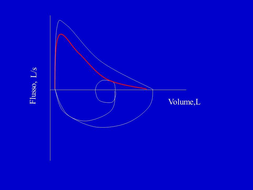 La curva flusso-volume differenzia tipi di ostruzioni delle vie aeree Fixed Variable extrathoracic Variable intrathoracic