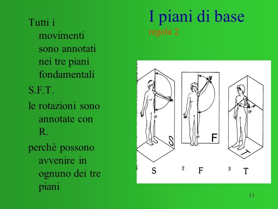 13 I piani di base regola 2 Tutti i movimenti sono annotati nei tre piani fondamentali S.F.T. le rotazioni sono annotate con R. perchè possono avvenir