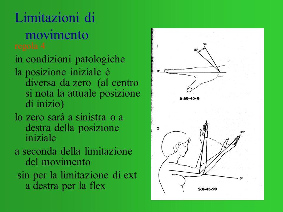 17 Limitazioni di movimento regola 4 in condizioni patologiche la posizione iniziale è diversa da zero (al centro si nota la attuale posizione di iniz