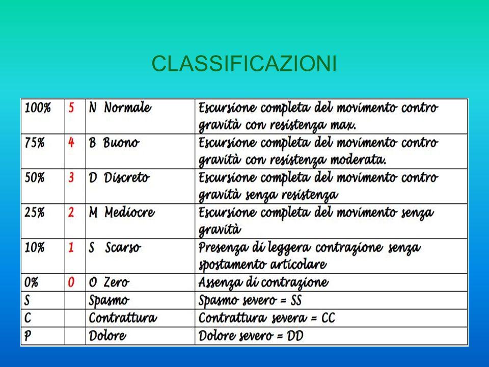 10 CLASSIFICAZIONI