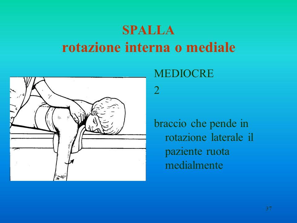 37 SPALLA rotazione interna o mediale MEDIOCRE 2 braccio che pende in rotazione laterale il paziente ruota medialmente