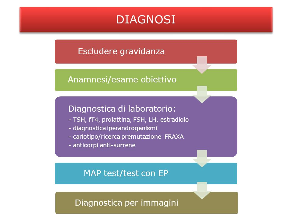 DIAGNOSI Escludere gravidanza Anamnesi/esame obiettivo Diagnostica di laboratorio: - TSH, fT4, prolattina, FSH, LH, estradiolo - diagnostica iperandro