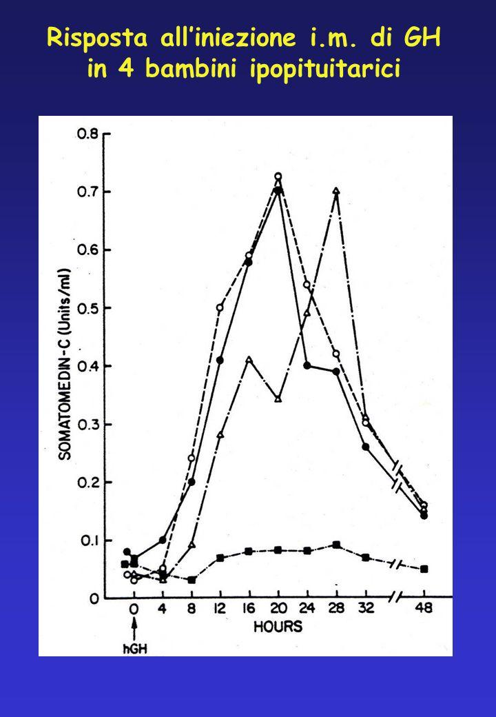 Risposta alliniezione i.m. di GH in 4 bambini ipopituitarici