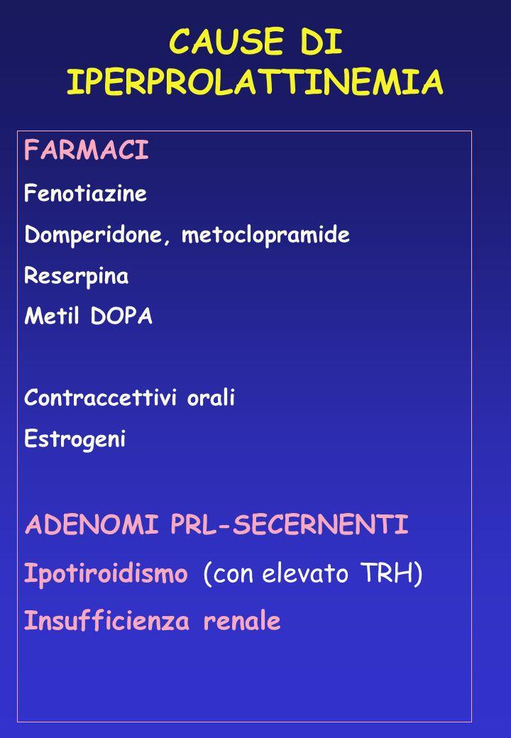 CAUSE DI IPERPROLATTINEMIA FARMACI Fenotiazine Domperidone, metoclopramide Reserpina Metil DOPA Contraccettivi orali Estrogeni ADENOMI PRL-SECERNENTI