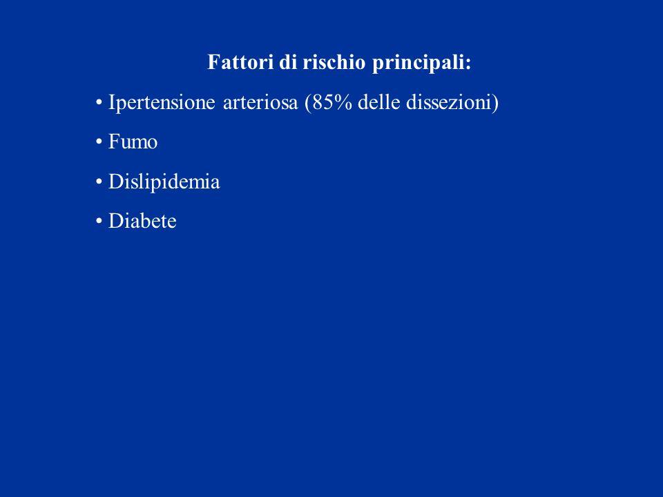 Fattori di rischio principali: Ipertensione arteriosa (85% delle dissezioni) Fumo Dislipidemia Diabete