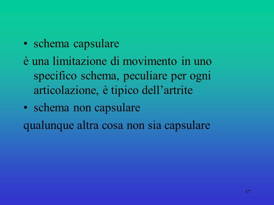 17 schema capsulare è una limitazione di movimento in uno specifico schema, peculiare per ogni articolazione, è tipico dellartrite schema non capsulare qualunque altra cosa non sia capsulare