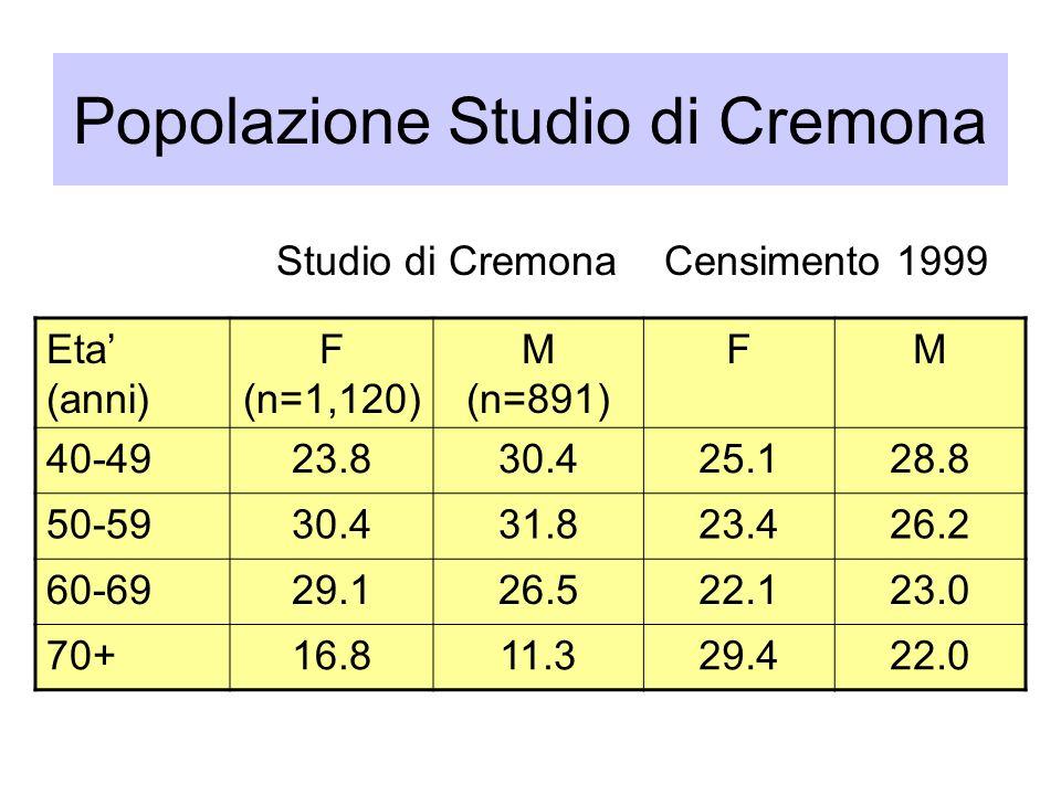 Popolazione Studio di Cremona Eta (anni) F (n=1,120) M (n=891) FM 40-4923.830.425.128.8 50-5930.431.823.426.2 60-6929.126.522.123.0 70+16.811.329.422.