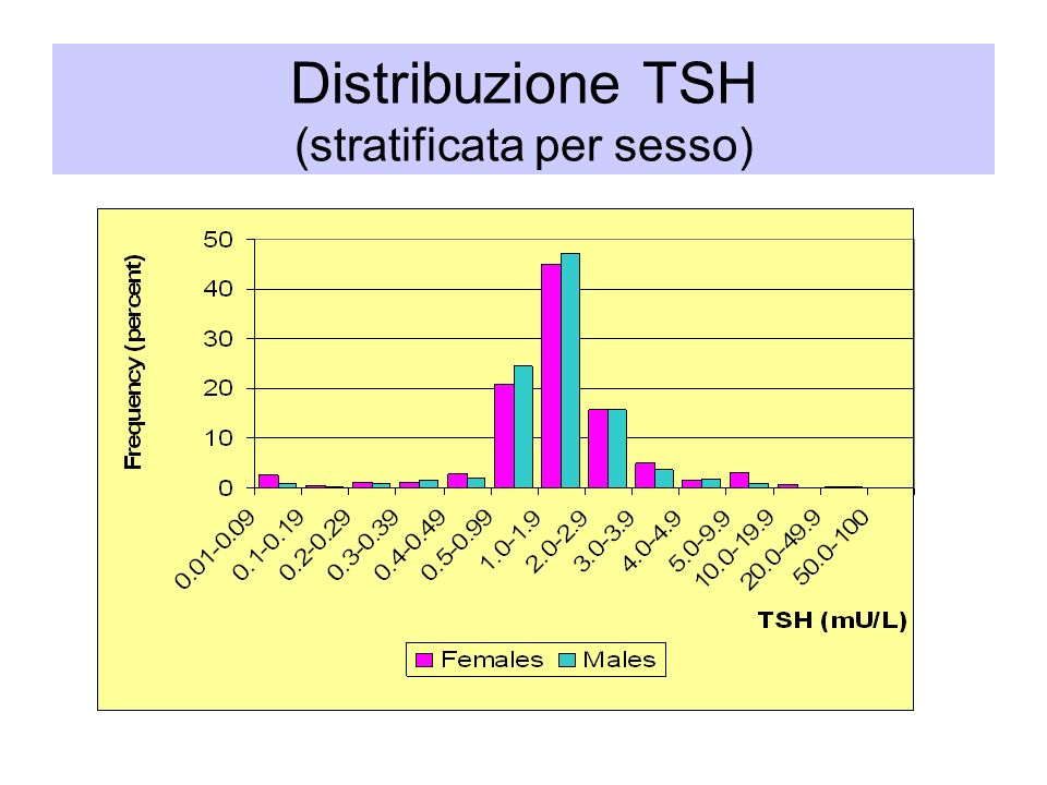 Distribuzione TSH (stratificata per sesso)