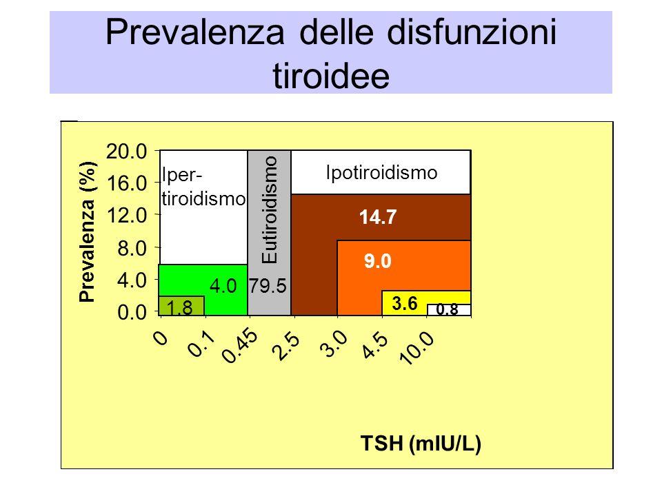 Prevalenza delle disfunzioni tiroidee 0.0 4.0 8.0 12.0 16.0 20.0 0 0.1 0.45 2.5 3.0 4.5 10.0 TSH (mIU/L) Prevalenza (%) Eutiroidismo Iper- tiroidismo