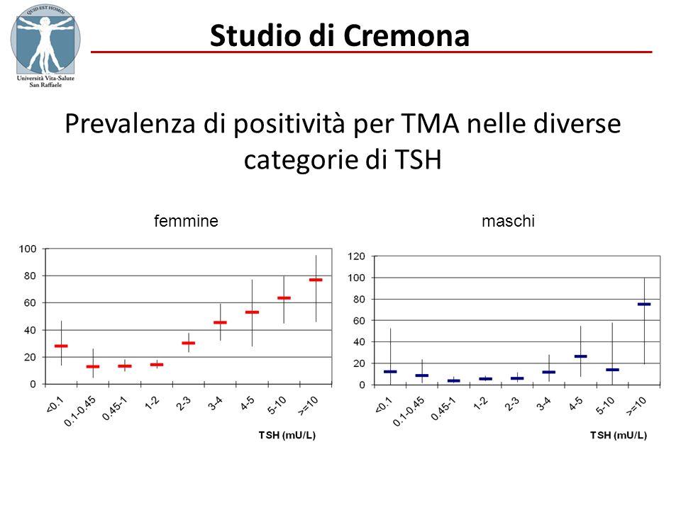 Prevalenza di positività per TMA nelle diverse categorie di TSH Studio di Cremona femminemaschi