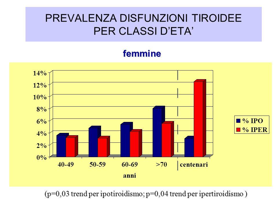 0% 2% 4% 6% 8% 10% 12% 14% 40-4950-5960-69>70centenari anni % IPO % IPER femmine femmine (p=0,03 trend per ipotiroidismo; p=0,04 trend per ipertiroidi