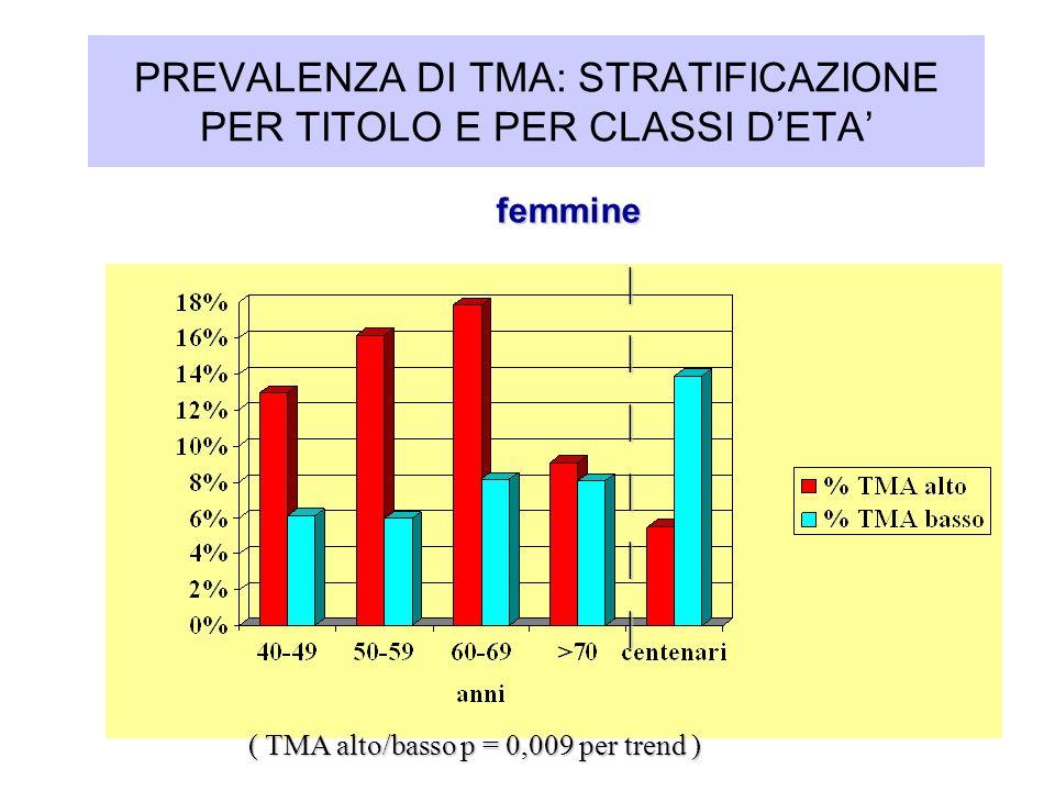 PREVALENZA DI TMA: STRATIFICAZIONE PER TITOLO E PER CLASSI DETA femmine femmine ( TMA alto/basso p = 0,009 per trend )       