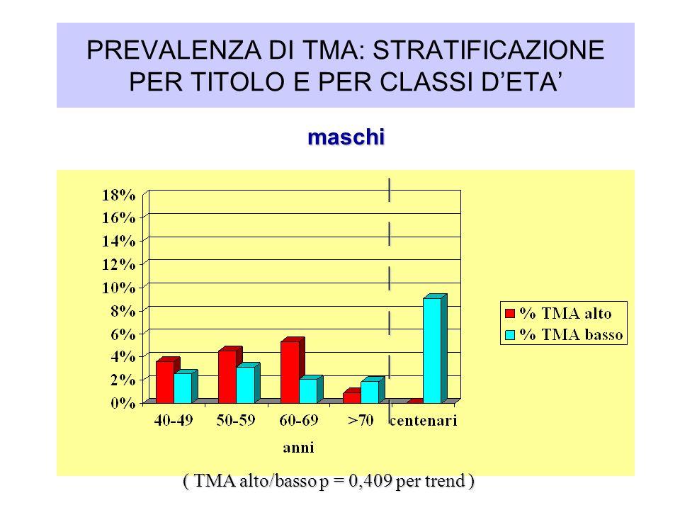 PREVALENZA DI TMA: STRATIFICAZIONE PER TITOLO E PER CLASSI DETA maschi maschi ( TMA alto/basso p = 0,409 per trend )       