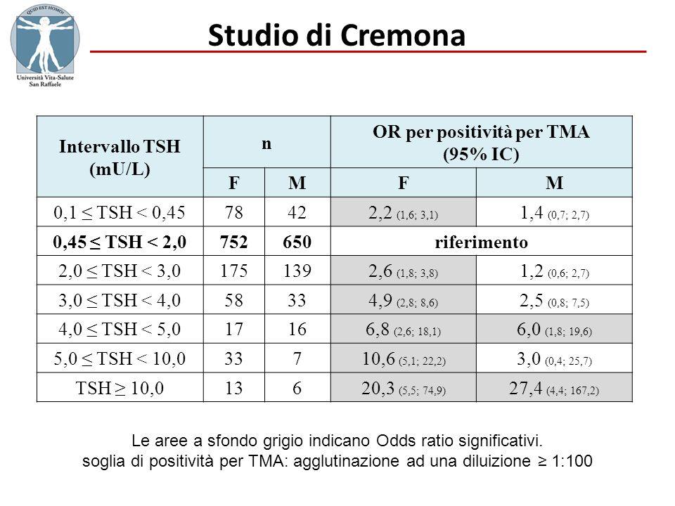 Studio di Cremona Le aree a sfondo grigio indicano Odds ratio significativi. soglia di positività per TMA: agglutinazione ad una diluizione 1:100 Inte