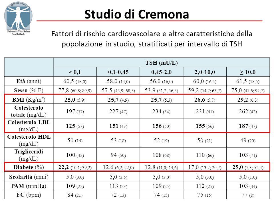 Studio di Cremona Fattori di rischio cardiovascolare e altre caratteristiche della popolazione in studio, stratificati per intervallo di TSH TSH (mU/L