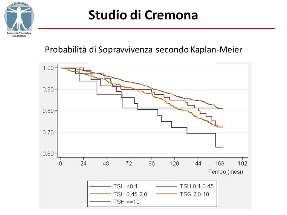 Studio di Cremona Probabilità di Sopravvivenza secondo Kaplan-Meier