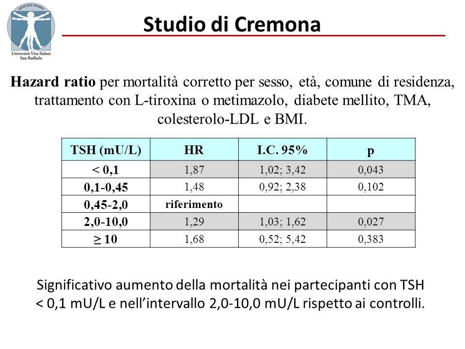 Studio di Cremona TSH (mU/L)HRI.C. 95%p < 0,1 1,871,02; 3,420,043 0,1-0,45 1,480,92; 2,380,102 0,45-2,0 riferimento 2,0-10,0 1,291,03; 1,620,027 10 1,