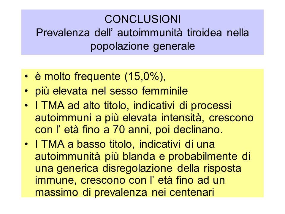 CONCLUSIONI Prevalenza dell autoimmunità tiroidea nella popolazione generale è molto frequente (15,0%), più elevata nel sesso femminile I TMA ad alto