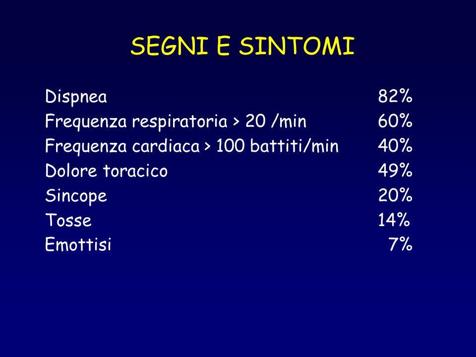 SEGNI E SINTOMI Dispnea 82% Frequenza respiratoria > 20 /min60% Frequenza cardiaca > 100 battiti/min40% Dolore toracico49% Sincope20% Tosse14% Emottis