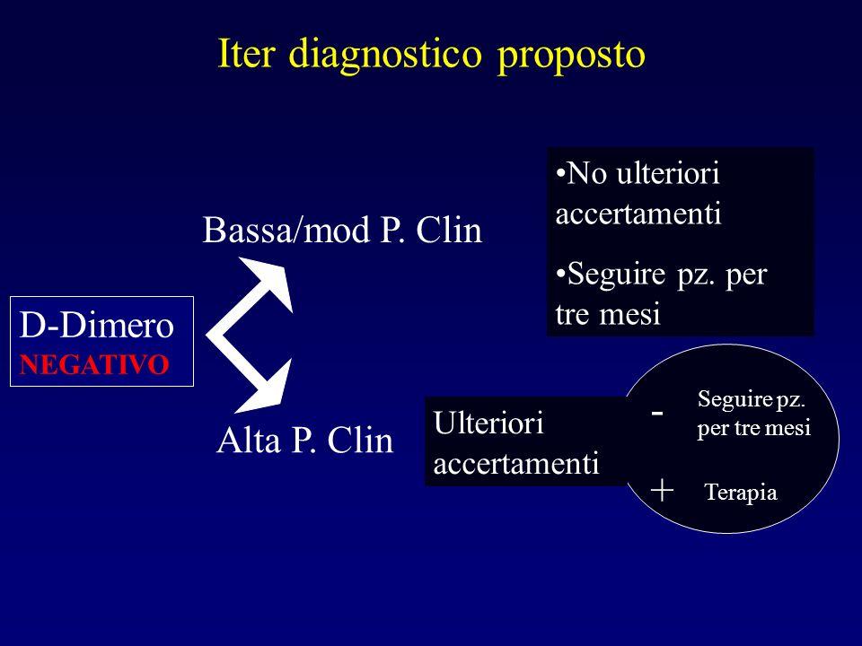 Iter diagnostico proposto D-Dimero NEGATIVO Bassa/mod P. Clin Alta P. Clin No ulteriori accertamenti Seguire pz. per tre mesi Ulteriori accertamenti -