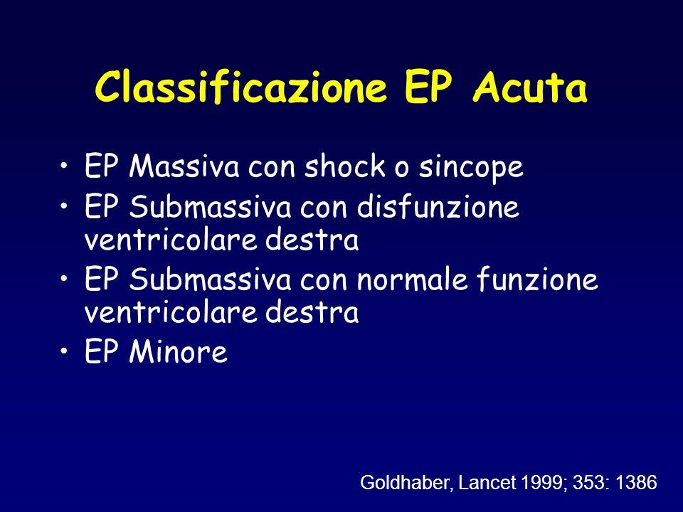 EP Massiva con shock o sincope EP Submassiva con disfunzione ventricolare destra EP Submassiva con normale funzione ventricolare destra EP Minore Gold