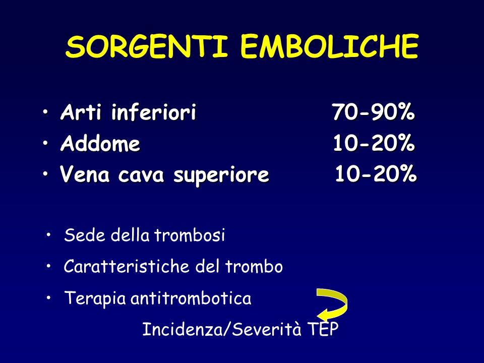 SORGENTI EMBOLICHE Arti inferiori 70-90%Arti inferiori 70-90% Addome10-20%Addome10-20% Vena cava superiore 10-20%Vena cava superiore 10-20% Sede della