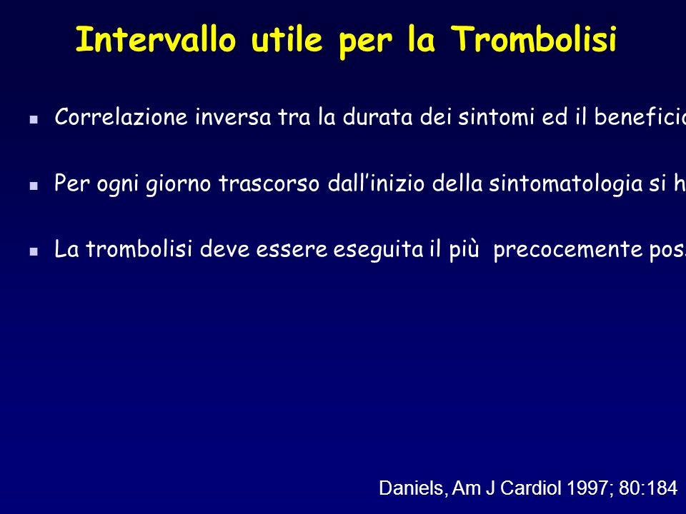 Intervallo utile per la Trombolisi Daniels, Am J Cardiol 1997; 80:184 Correlazione inversa tra la durata dei sintomi ed il beneficio a breve e lungo t