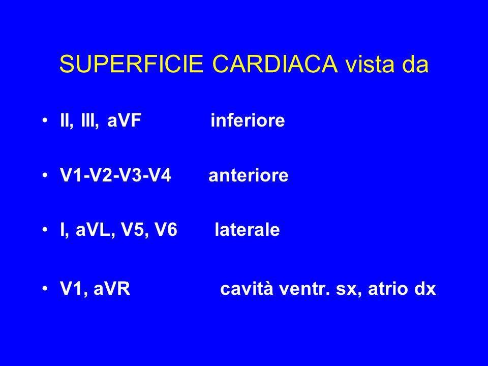 SUPERFICIE CARDIACA vista da II, III, aVF inferiore V1-V2-V3-V4 anteriore I, aVL, V5, V6 laterale V1, aVR cavità ventr. sx, atrio dx