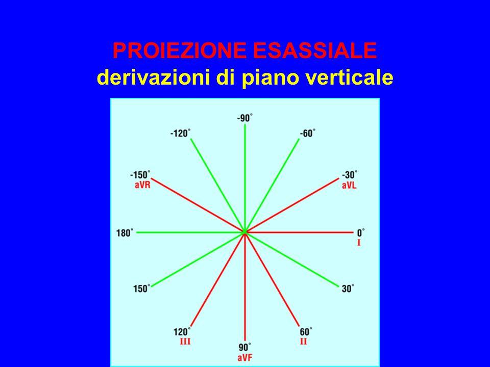 PROIEZIONE ESASSIALE derivazioni di piano verticale