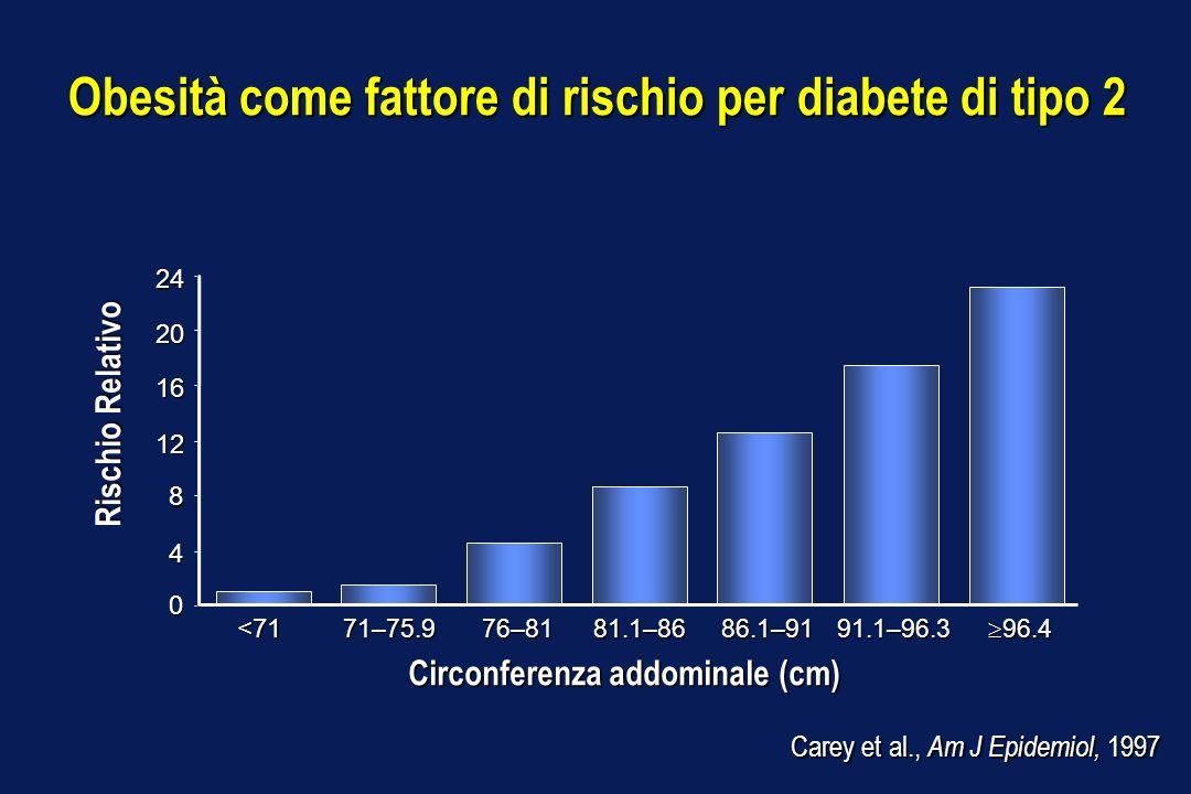 Obesità come fattore di rischio per diabete di tipo 2 Carey et al., Am J Epidemiol, 1997 Rischio Relativo 71–75.9 24 20 16 12 8 4 0 <71 76–8181.1–8686
