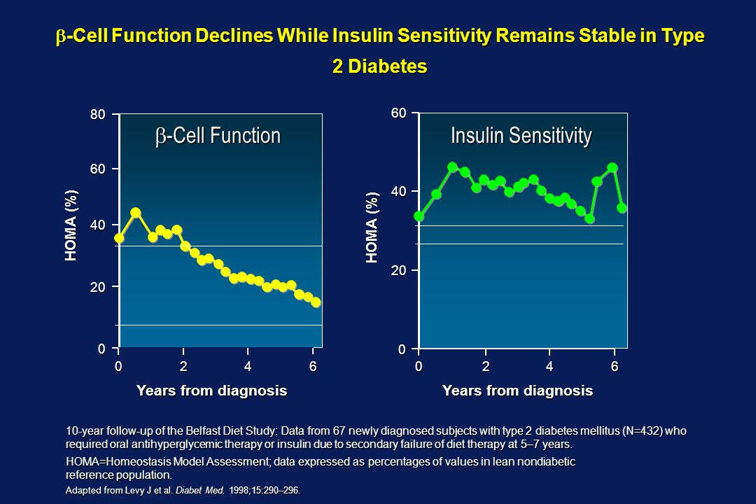 Years from diagnosis -Cell Function Declines While Insulin Sensitivity Remains Stable in Type 2 Diabetes -Cell Function Declines While Insulin Sensiti