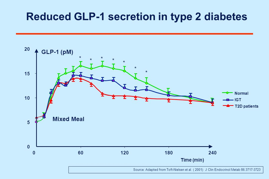 Reduced GLP-1 secretion in type 2 diabetes T2D patients * * * * * * * 0 5 10 15 20 060120180240 Time (min) GLP-1 (pM) IGT Normal Source: Adapted from
