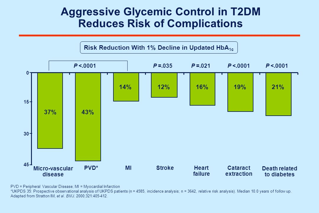 Aggressive Glycemic Control in T2DM Reduces Risk of Complications Risk Reduction With 1% Decline in Updated HbA 1c Micro-vascular disease PVD*MIStroke