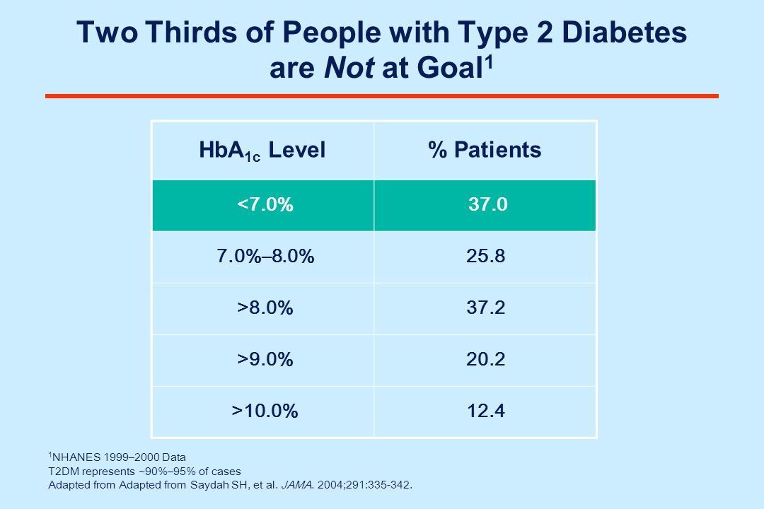 1 NHANES 1999–2000 Data T2DM represents ~90%–95% of cases Adapted from Adapted from Saydah SH, et al. JAMA. 2004;291:335-342. Two Thirds of People wit
