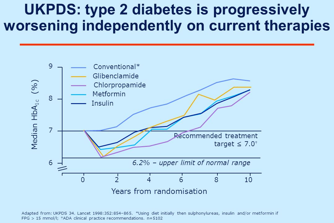 UKPDS: type 2 diabetes is progressively worsening independently on current therapies Adapted from: UKPDS 34. Lancet 1998:352:854–865. *Using diet init