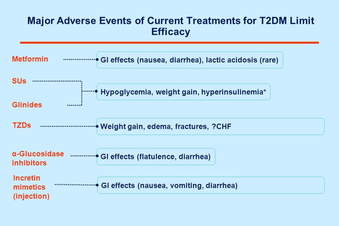 Metformin TZDs α-Glucosidase inhibitors GI effects (nausea, diarrhea), lactic acidosis (rare) GI effects (flatulence, diarrhea) Weight gain, edema, fr