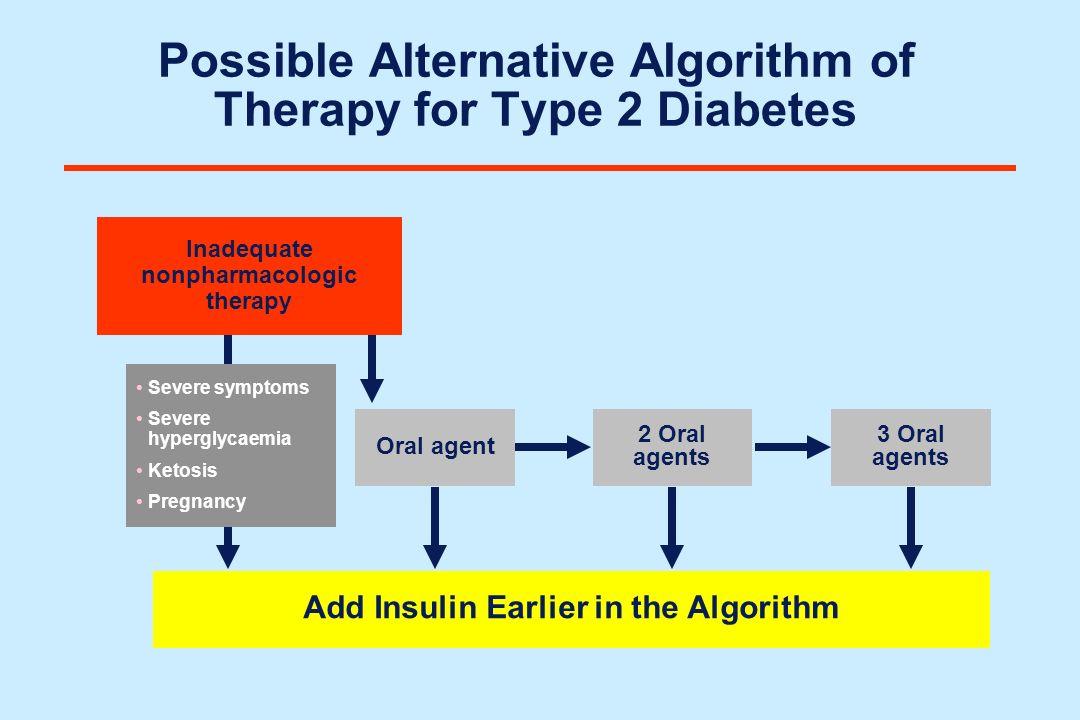 Possible Alternative Algorithm of Therapy for Type 2 Diabetes Oral agent 2 Oral agents 3 Oral agents Add Insulin Earlier in the Algorithm Severe sympt