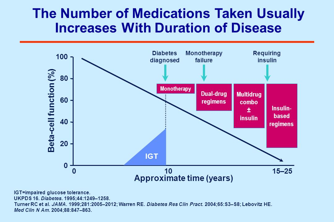The Number of Medications Taken Usually Increases With Duration of Disease 100 0 Beta-cell function (%) 01015–25 Diabetes diagnosed Insulin- based reg