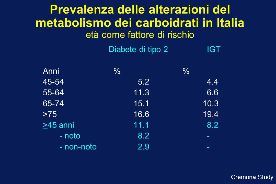 Prevalenza delle alterazioni del metabolismo dei carboidrati in Italia età come fattore di rischio Diabete di tipo 2IGT Anni % 45-54 5.24.4 55-6411.36