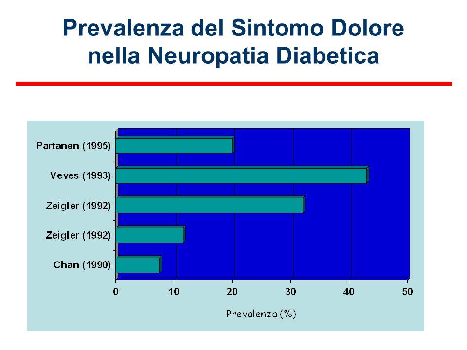 Prevalenza del Sintomo Dolore nella Neuropatia Diabetica