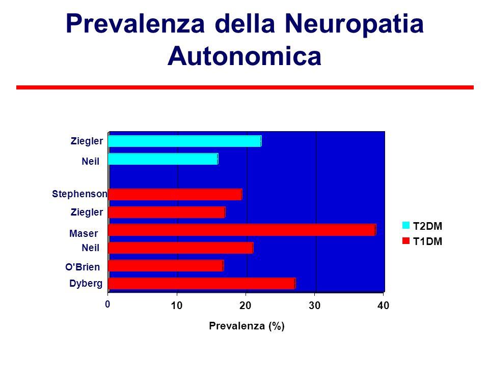 Prevalenza della Neuropatia Autonomica 0 10203040 Prevalenza (%) Dyberg Neil Ziegler T2DM T1DM O'Brien Maser Stephenson Neil
