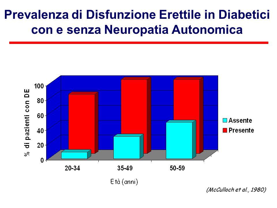 Prevalenza di Disfunzione Erettile in Diabetici con e senza Neuropatia Autonomica (McCulloch et al., 1980)