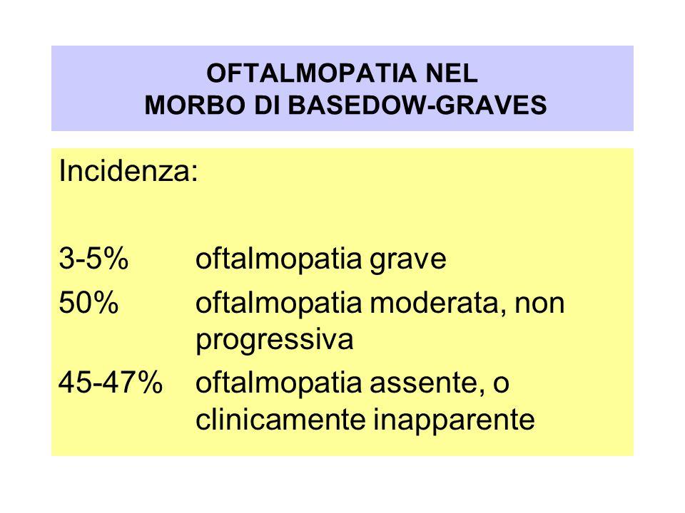 Incidenza: 3-5% oftalmopatia grave 50% oftalmopatia moderata, non progressiva 45-47%oftalmopatia assente, o clinicamente inapparente OFTALMOPATIA NEL